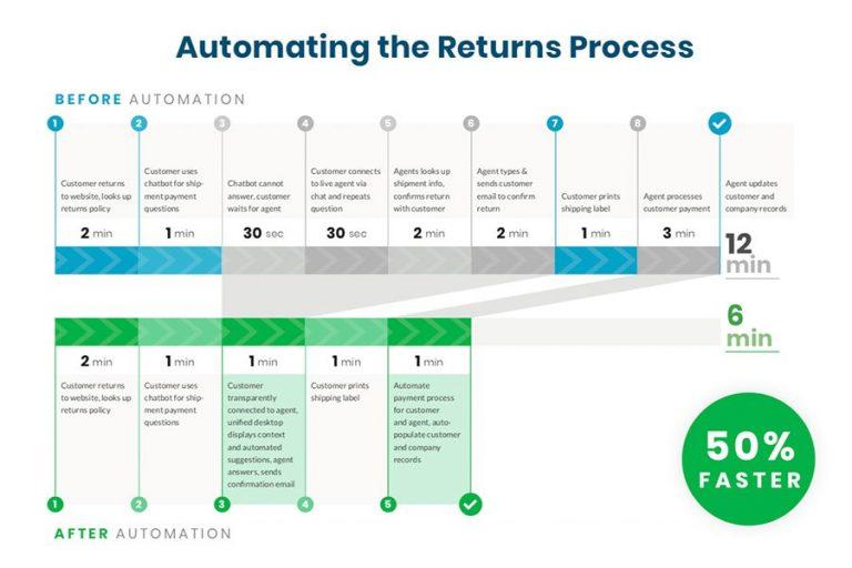 Automation Returns Process
