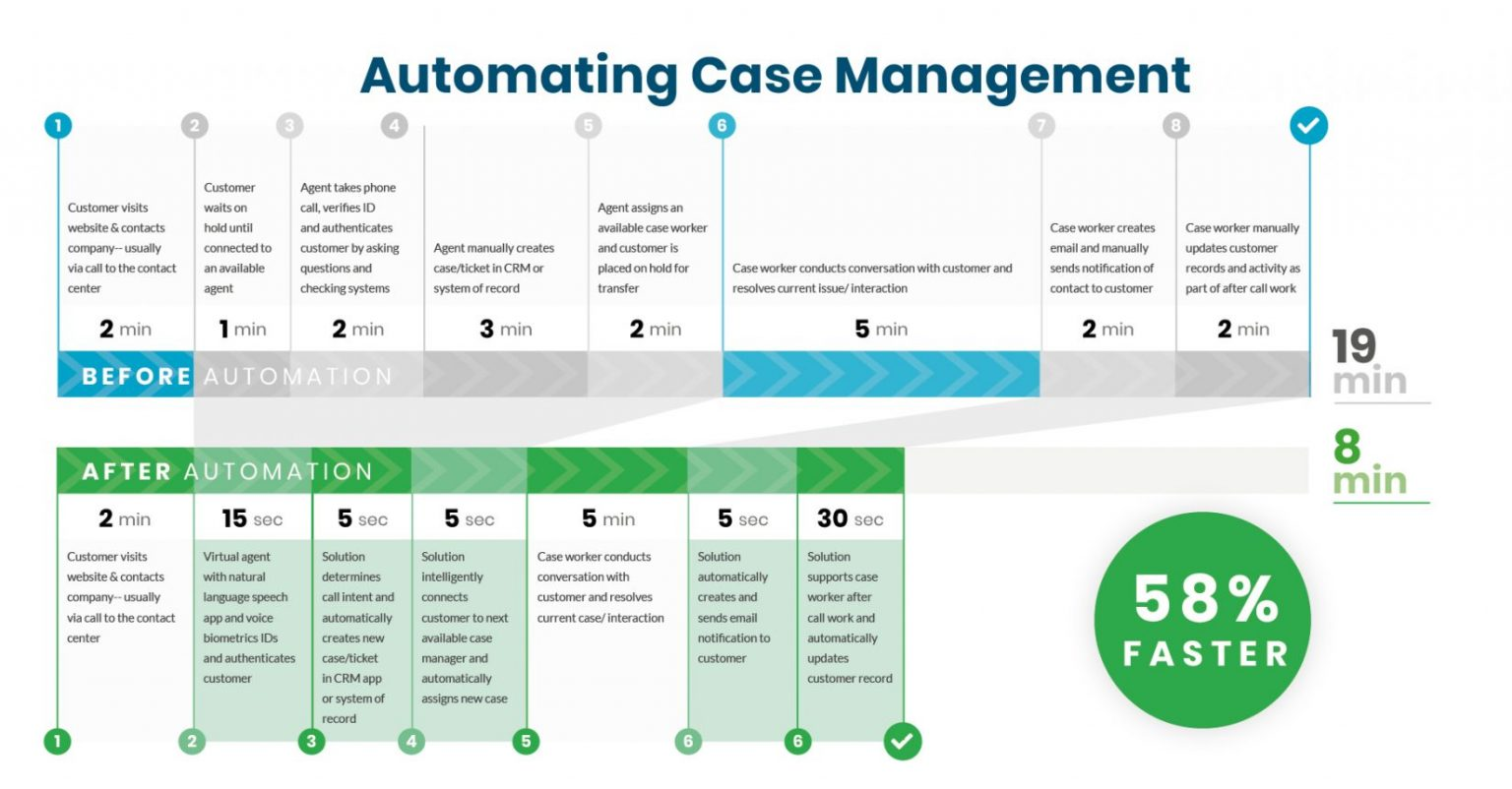 customer experience automation