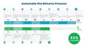 customer experience automation quandago